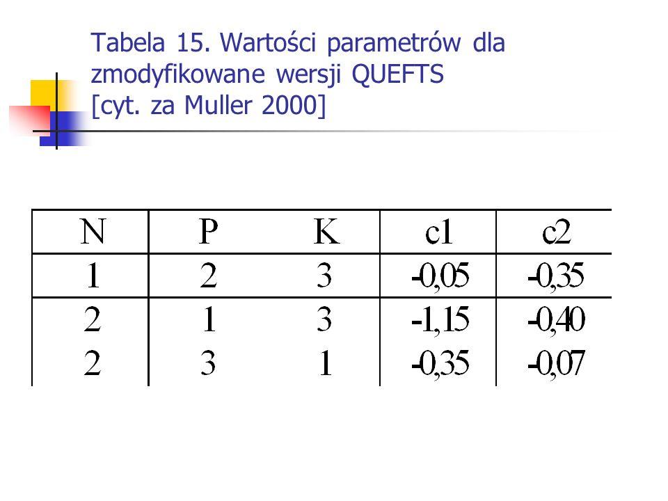 Tabela 15. Wartości parametrów dla zmodyfikowane wersji QUEFTS [cyt